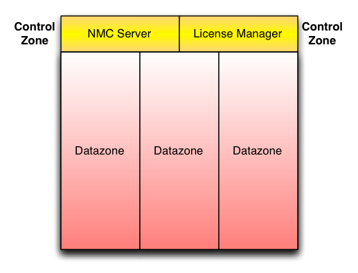 Control zone and Datazones