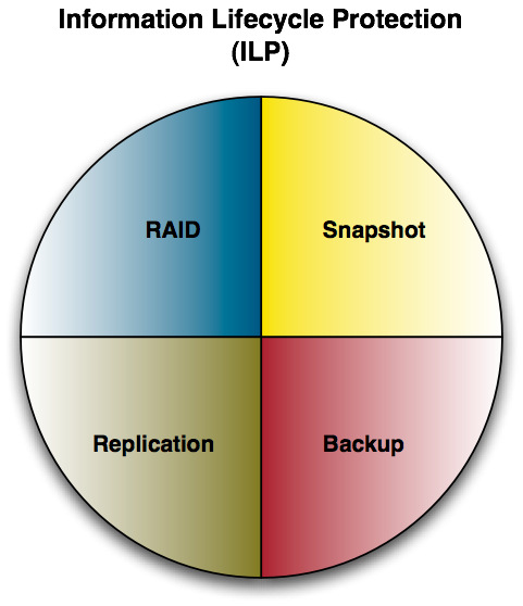 Components of ILP