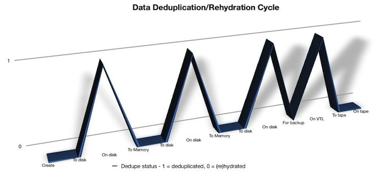 Dedupe/Rehydrate Cycle