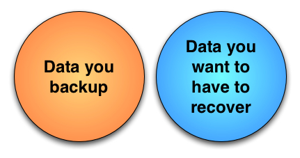Venn Diagram for Backup
