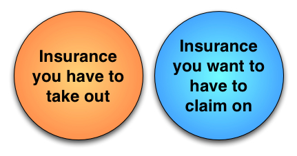 Backup and Insurance: Insurance Venn Diagram