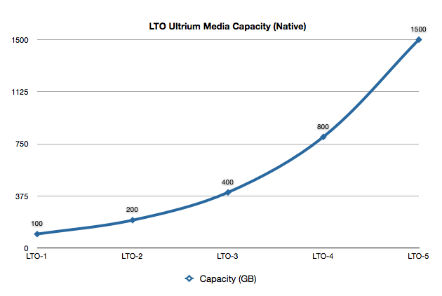 LTO Capacities