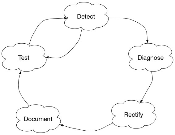 The error lifecycle