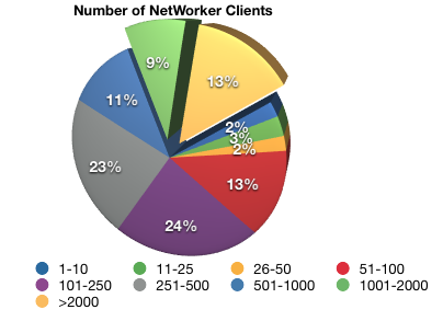 Number of clients protected by NetWorker