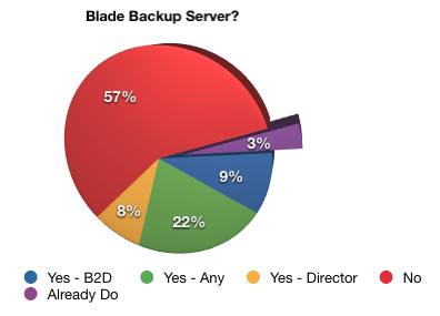 Would you run a blade backup server?