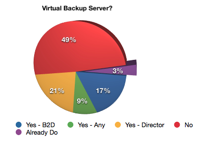 Would you run a virtual backup server?