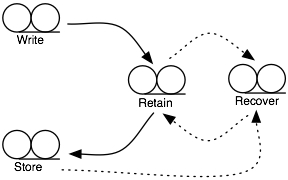Perceived Longterm Tape Lifecycle