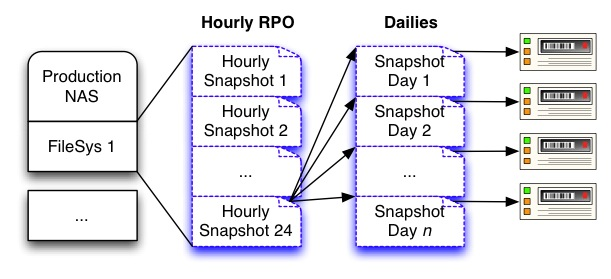Snapshots with Daily Backup