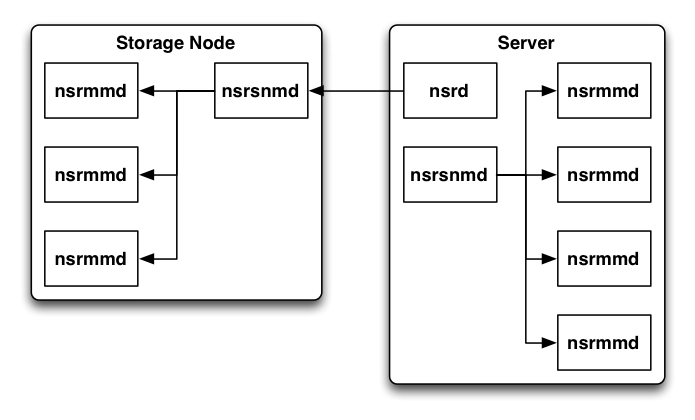 nsrd/nsrsnmd/nsrmmd communications, v8