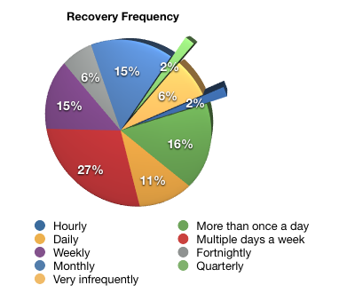Recovery frequencies