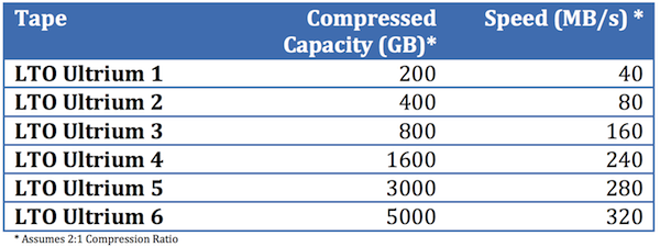 LTO capacity table, compressed