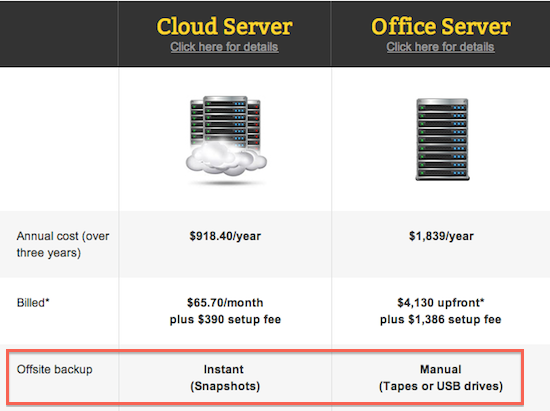 Cloud vs Local Servers