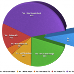 NetWorker Usage Survey 2013 Results