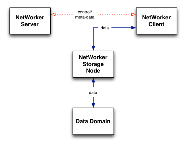 Traditional client data flow