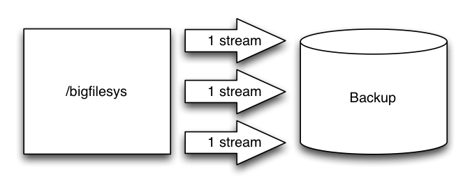 Parallel Save Streams