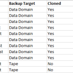 Service catalogues and backups