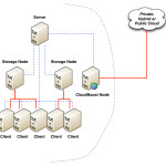 NetWorker to the Cloud