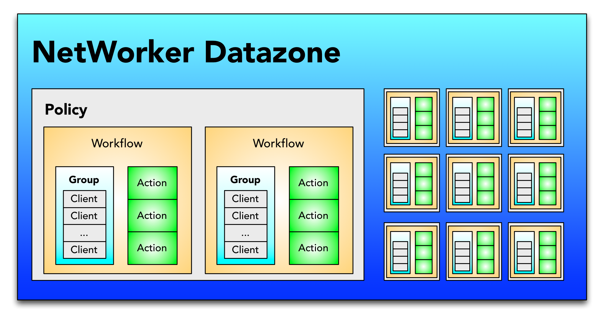 Networker 9 the future of backup networker information hub networker 9 datazone baditri Image collections