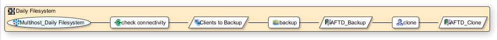 Multihost Workflow Visualisation