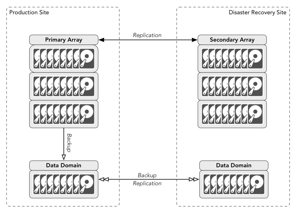 Replication and Duplicated Backups