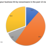 Ransomware is a fact of life
