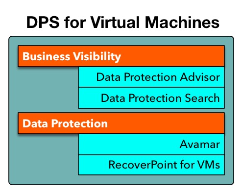 DPS for Virtual Machines