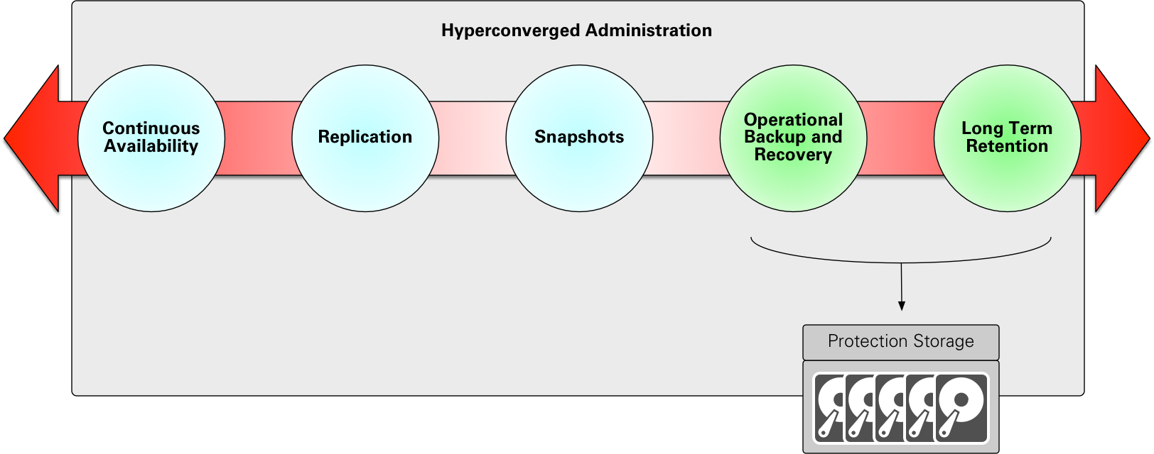 Hyperconverged Administration