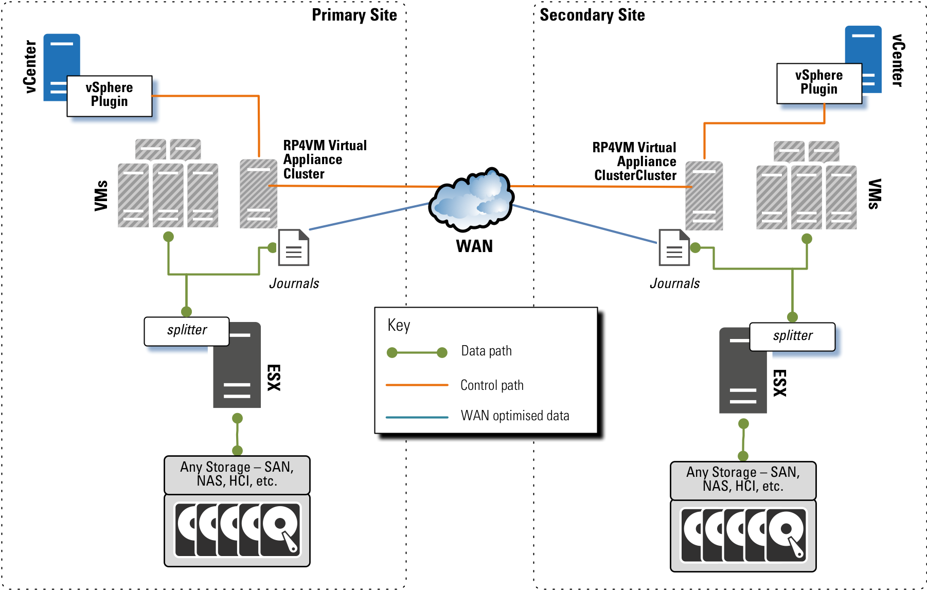 Continuous Data Protection for VMware Virtual Machines